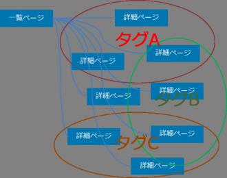 投稿記事のタグ構造