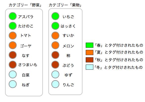 タグの概念図